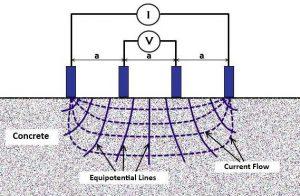 Concrete resistivity measurement 2